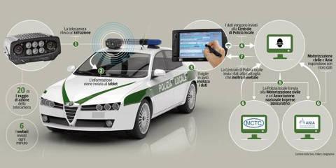 Street Control – Il Nuovo Tecnologico Sistema di Multe